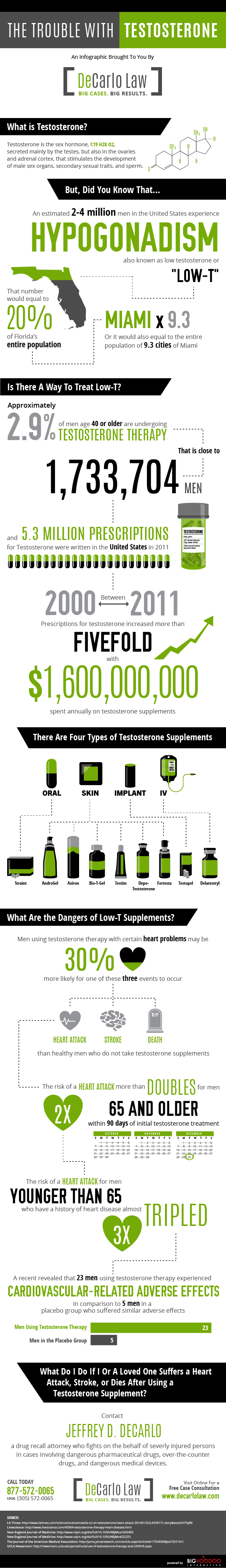 xdecarlo-law-testosterone-infographic.png.pagespeed.ic.YbTup-vbFR